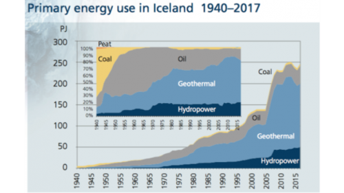 Primary energy use in Iceland