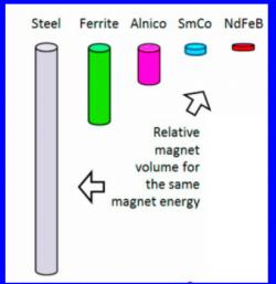 graphic of magnet sizes from Professor Baker's presentation